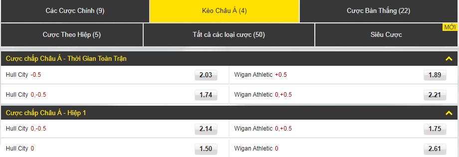 dafabet Hull City vs Wigan Athletic kèo châu á