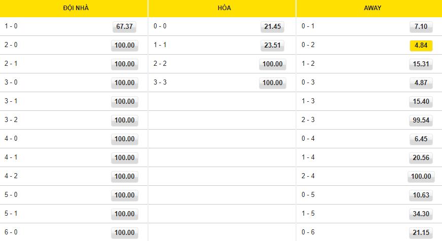 du doan ty so Malta vs Thụy Điển 1310