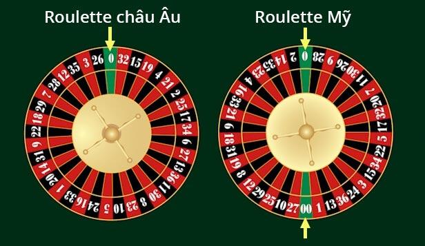 roulette-dafabet-huong-dan-ban-cach-choi-chi-tiet-roulette chau au va chau mi